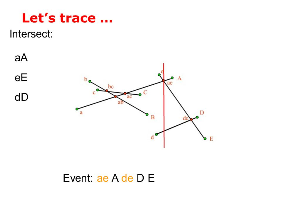 Let's trace … Intersect: aA eE dD Event: ae A de D E