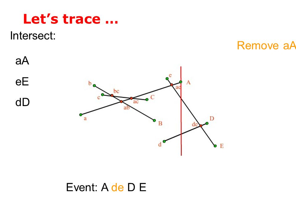 Let's trace … Intersect: Remove aA aA eE dD Event: A de D E