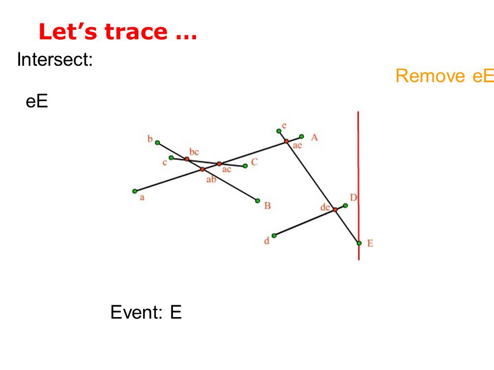 Let's trace … Intersect: Remove eE eE Event: E
