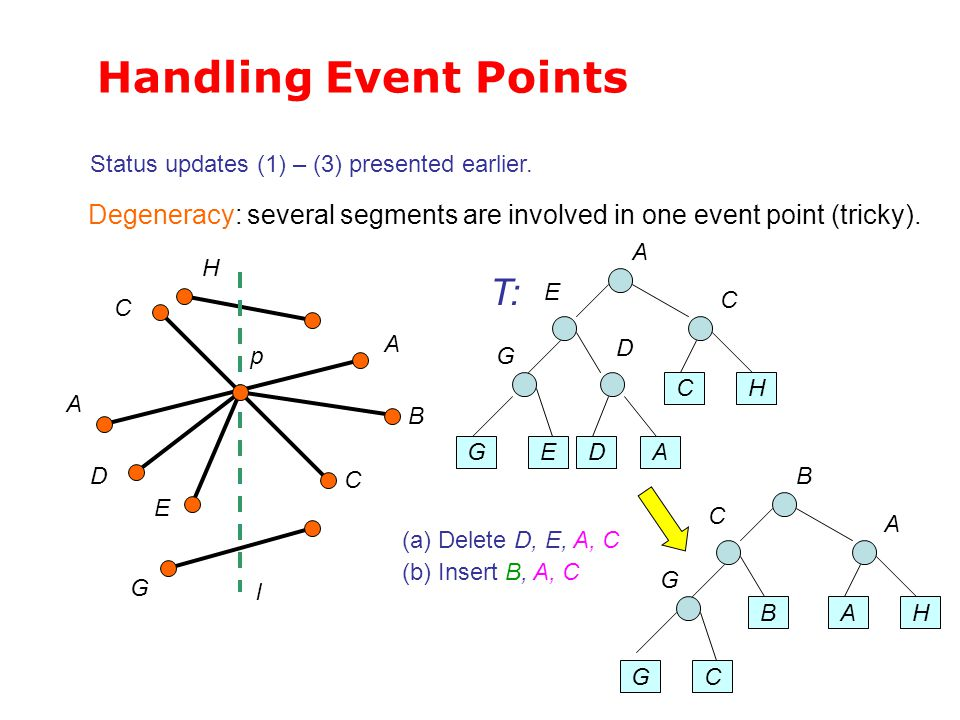 Handling Event Points T: