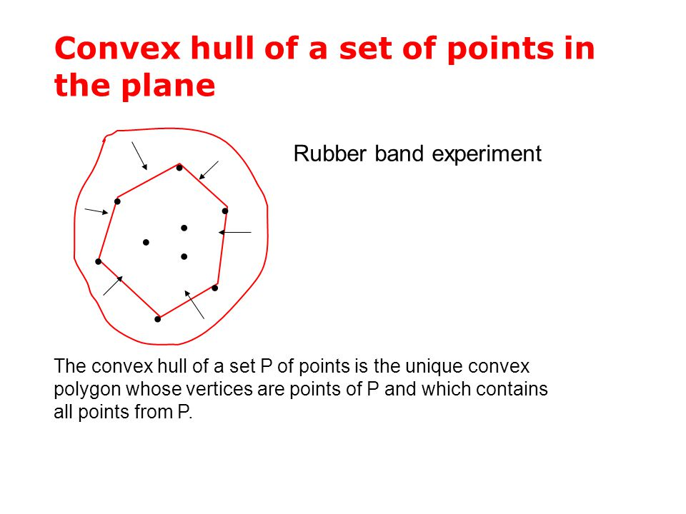 Convex hull of a set of points in the plane