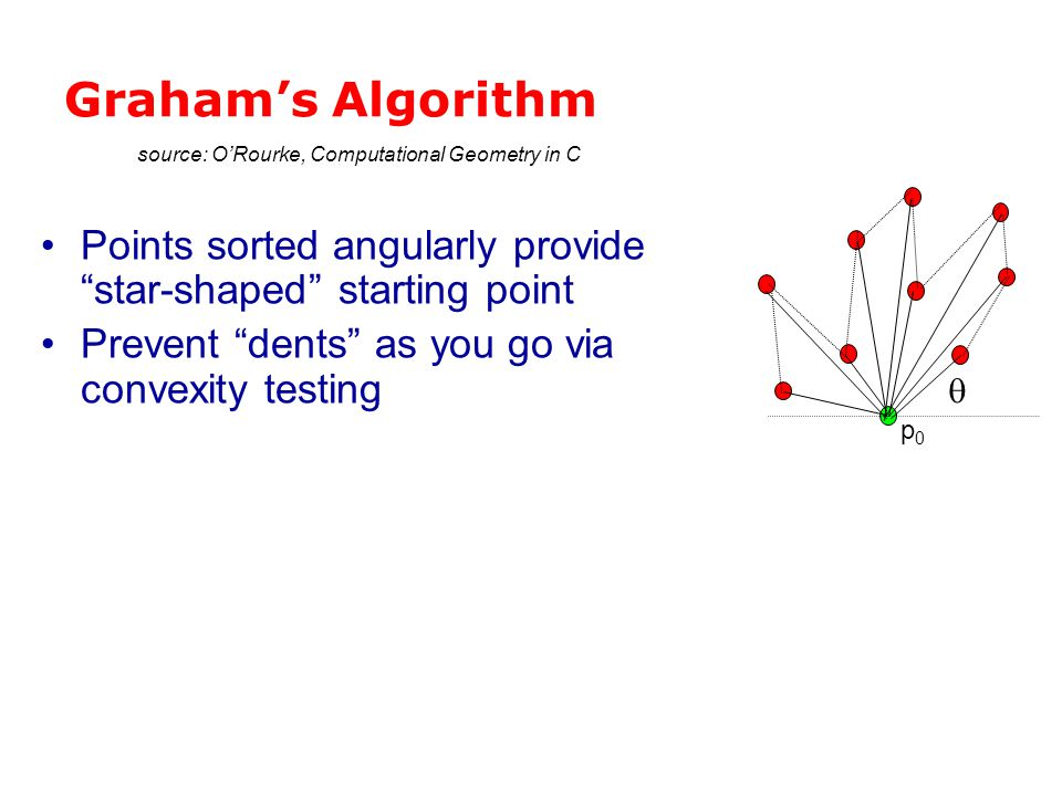 Graham's Algorithm source: O'Rourke, Computational Geometry in C. q. Points sorted angularly provide star-shaped starting point.