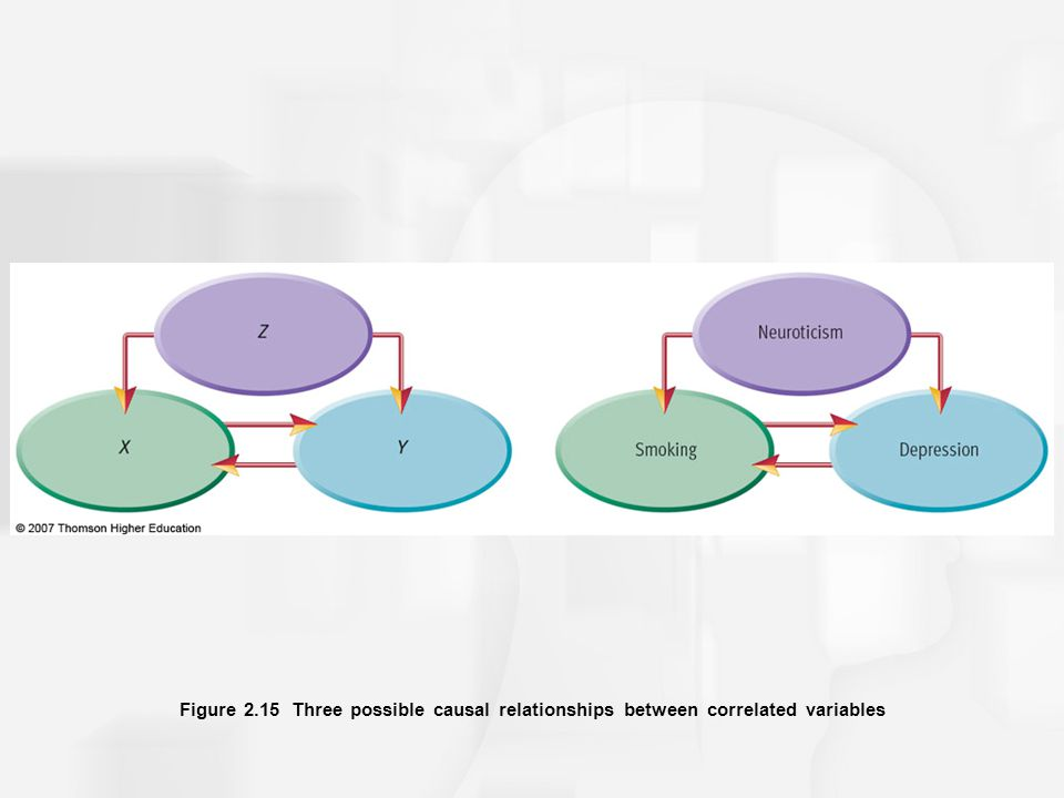 Figure 2.15 Three possible causal relationships between correlated variables