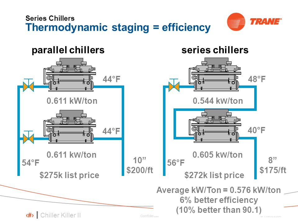Series Chillers Thermodynamic staging = efficiency