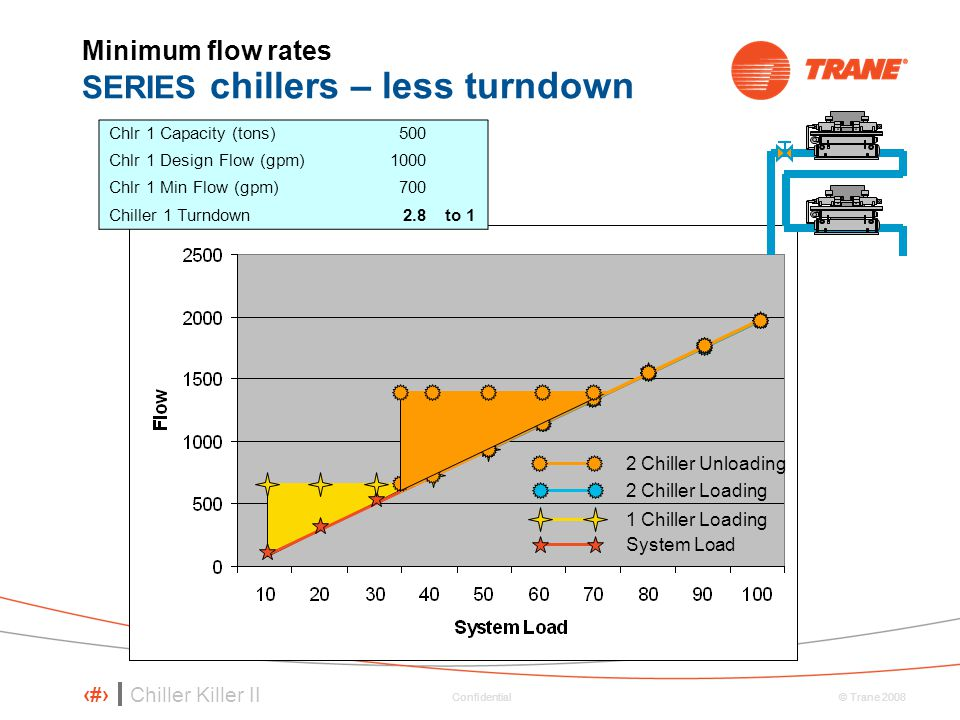 Minimum flow rates SERIES chillers – less turndown