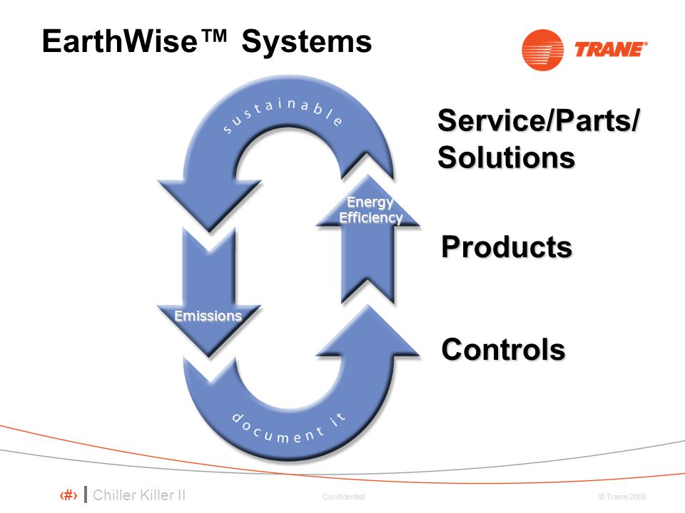 EarthWise™ Systems Service/Parts/ Solutions Products Controls
