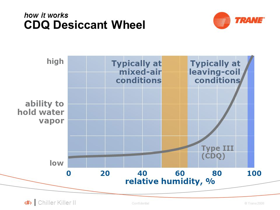 how it works CDQ Desiccant Wheel