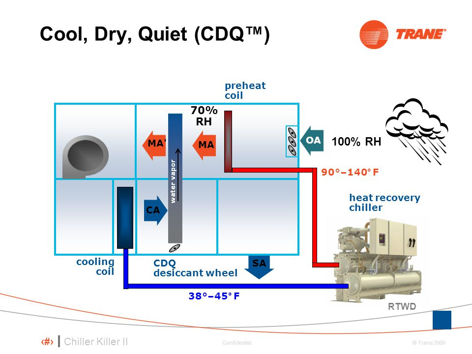 Cool, Dry, Quiet (CDQ™) 100% RH 70% RH preheat coil O OA MA MA