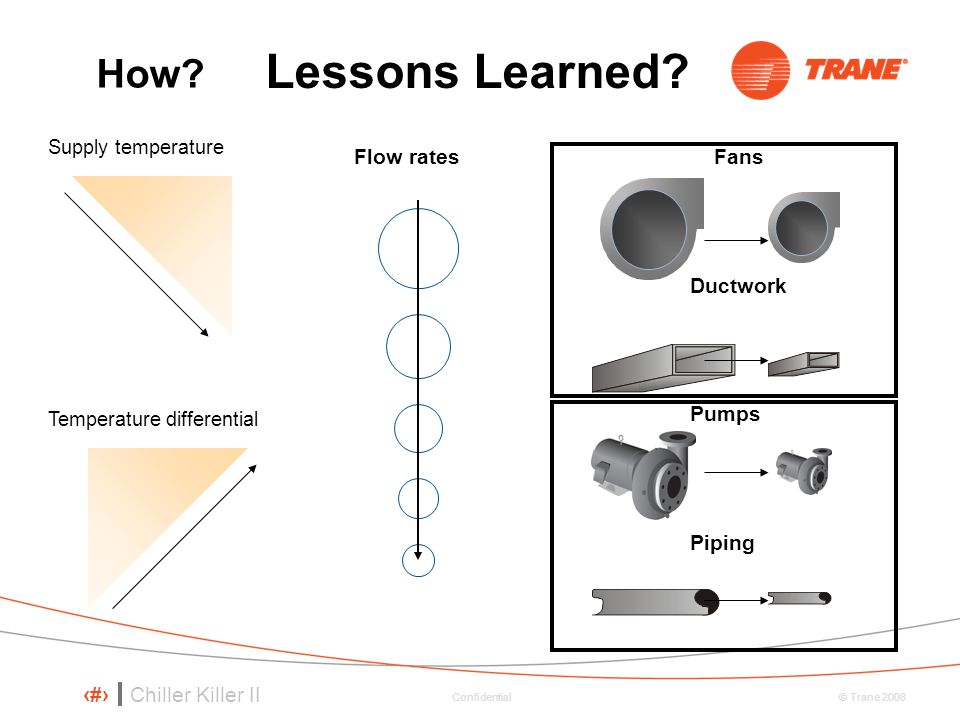 Lessons Learned How Flow rates Fans Ductwork Pumps Piping