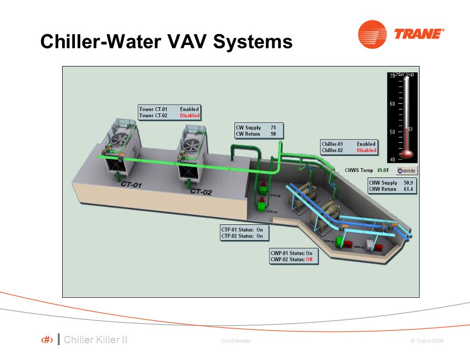 Chiller-Water VAV Systems