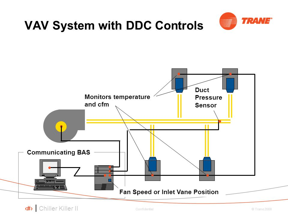 VAV System with DDC Controls