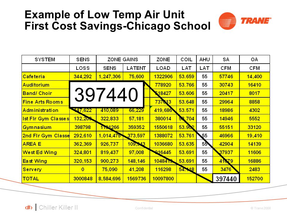 397440 Example of Low Temp Air Unit First Cost Savings-Chicago School