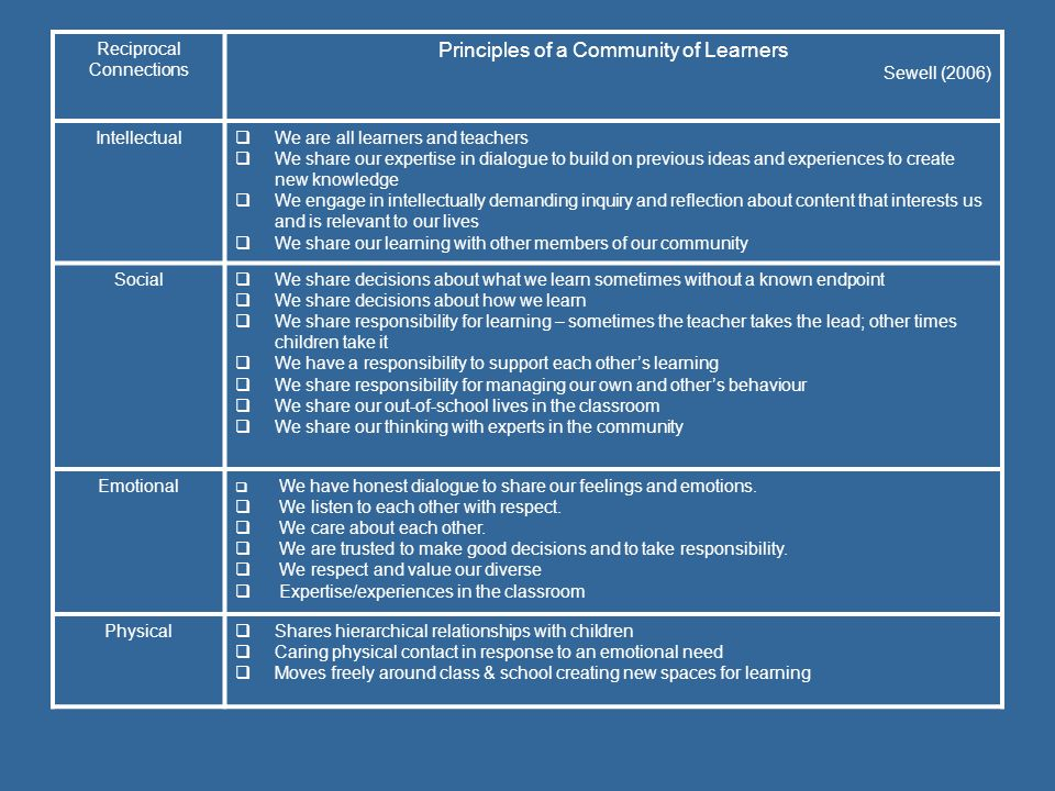 Principles of a Community of Learners