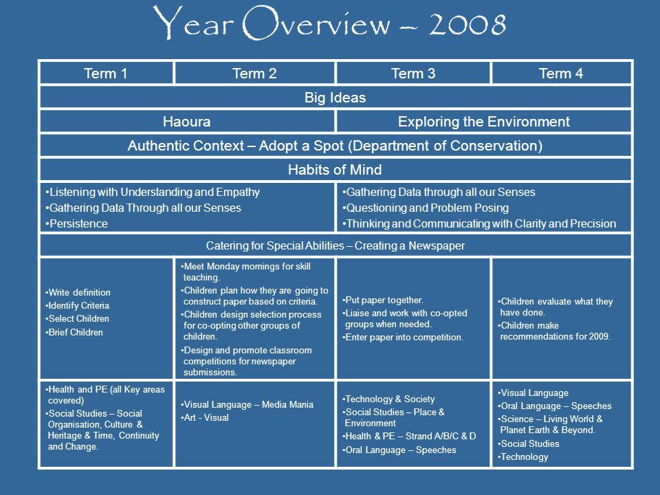 Year Overview – 2008 Term 1 Term 2 Term 3 Term 4 Big Ideas Haoura