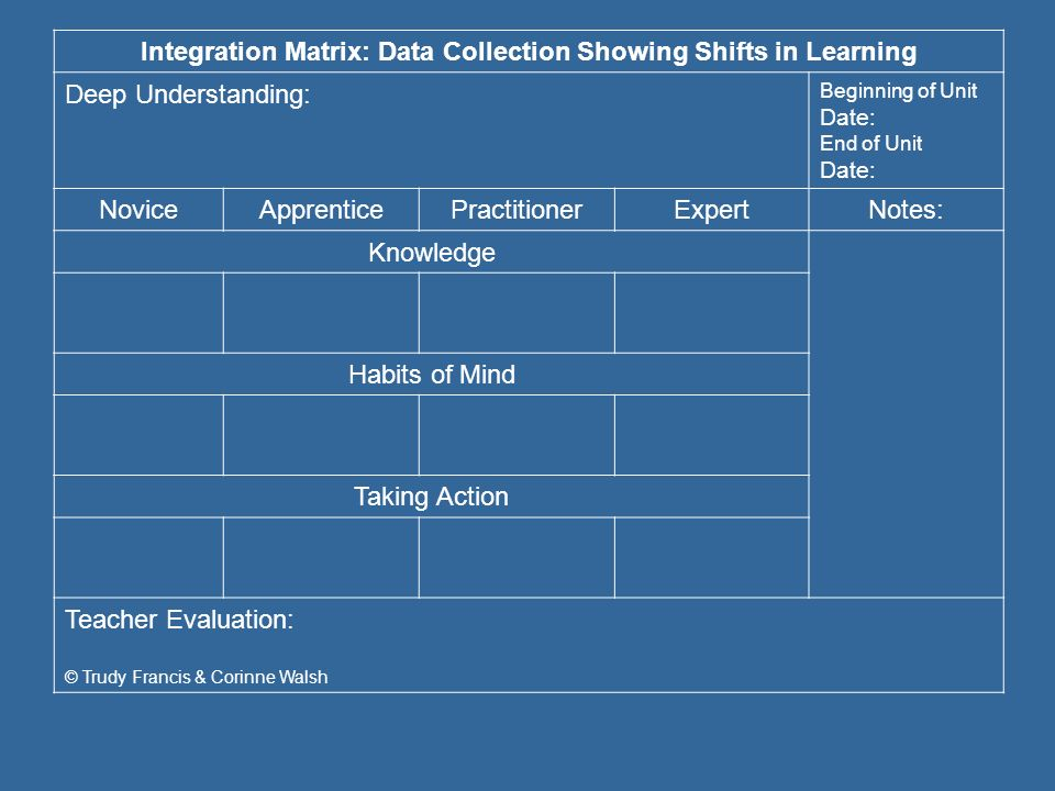 Integration Matrix: Data Collection Showing Shifts in Learning
