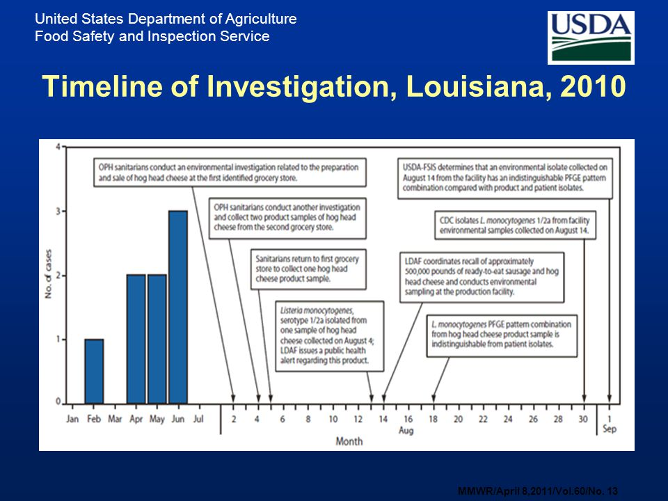 Timeline of Investigation, Louisiana, 2010