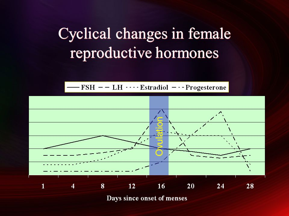 Cyclical changes in female reproductive hormones