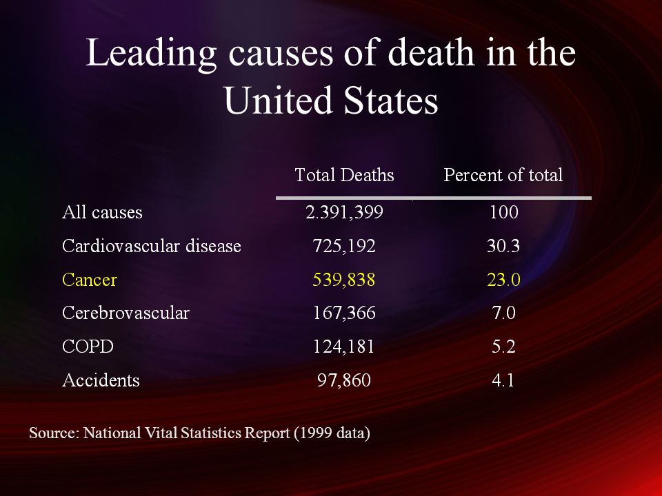 Leading causes of death in the United States