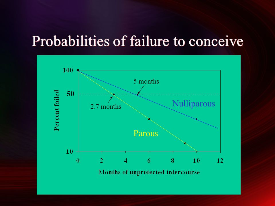 Probabilities of failure to conceive