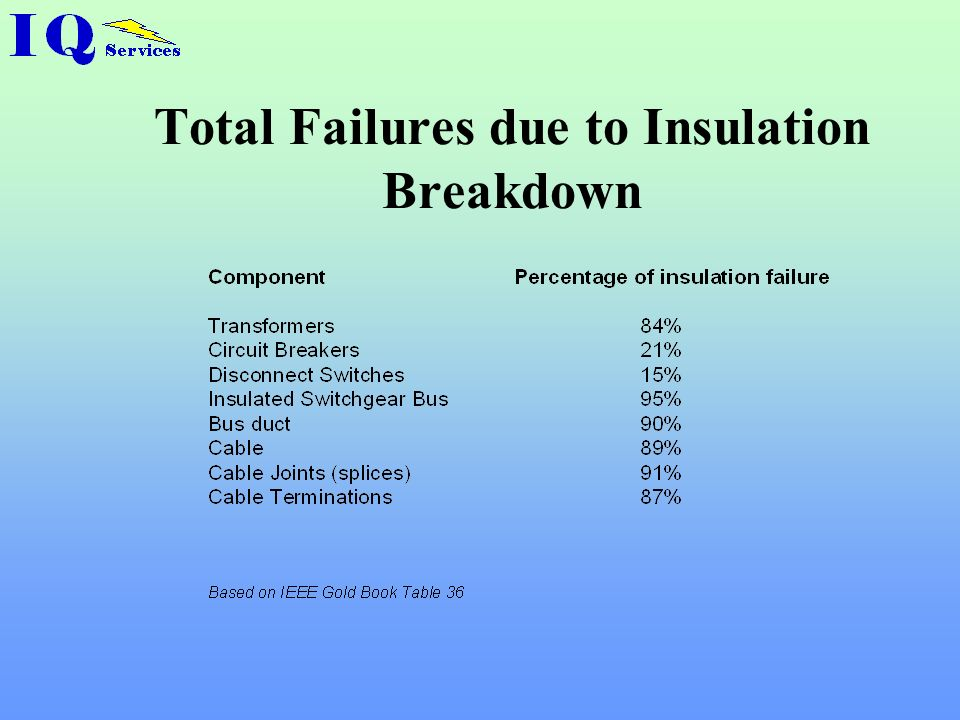 Total Failures due to Insulation Breakdown