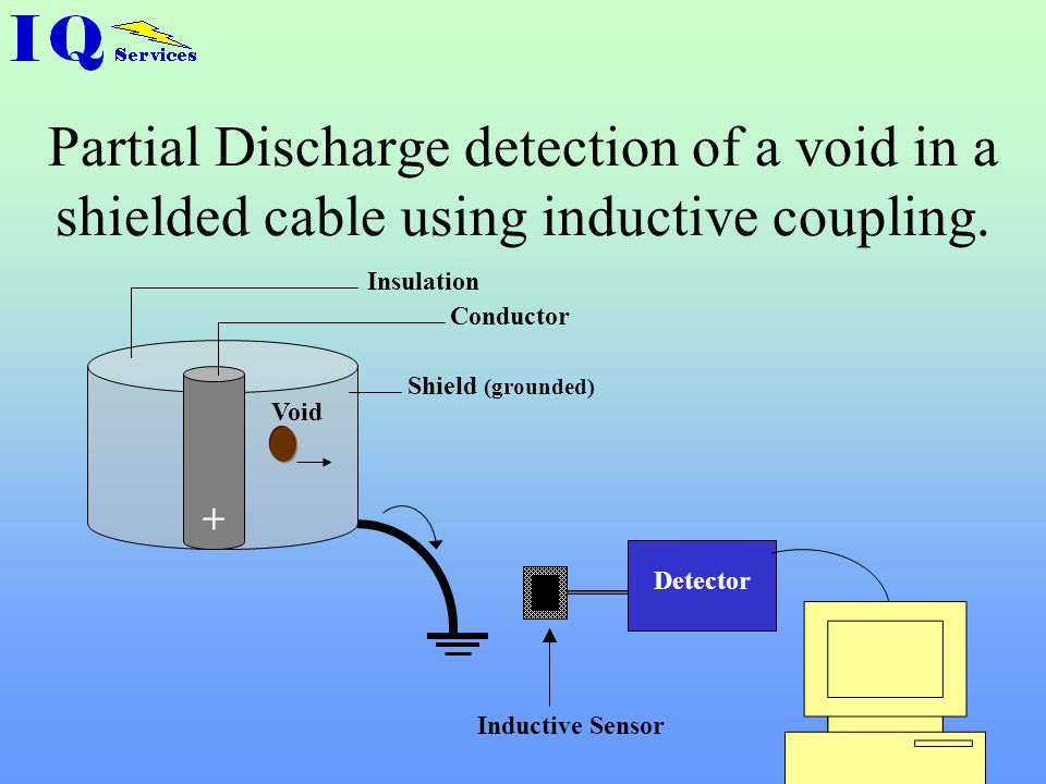 Partial Discharge detection of a void in a shielded cable using inductive coupling.