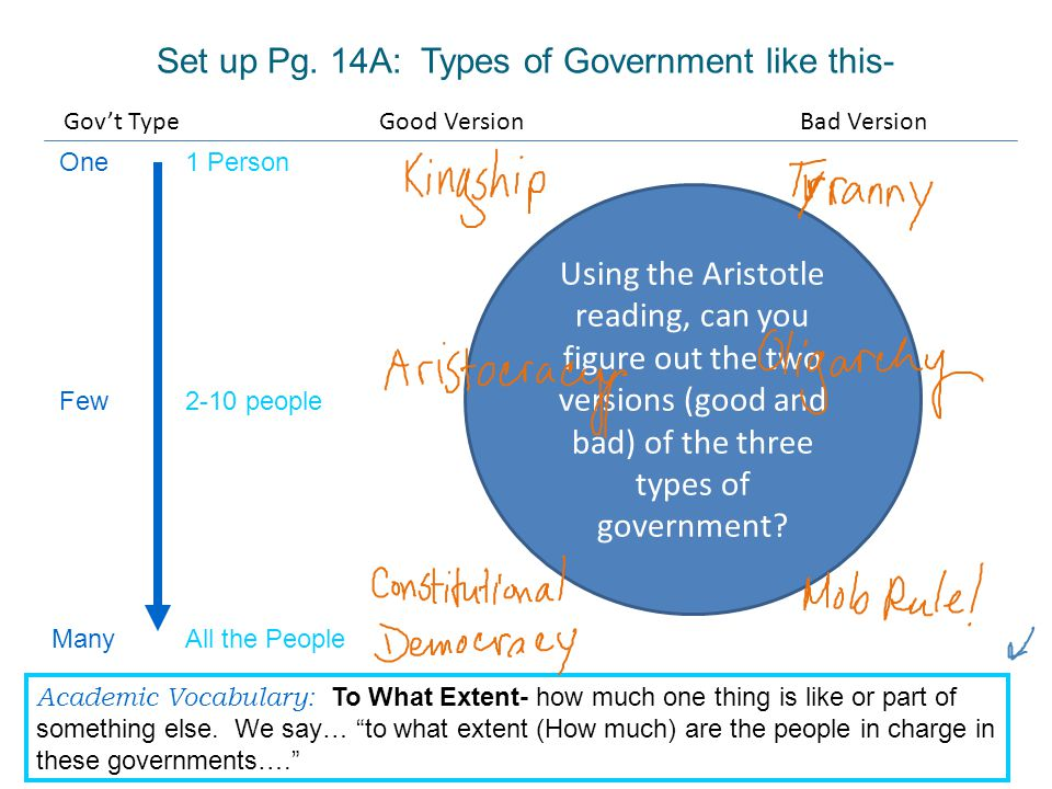 Set up Pg. 14A: Types of Government like this-