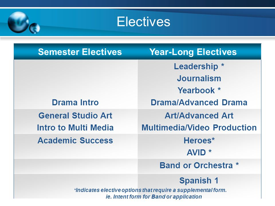 Semester Electives Year-Long Electives Multimedia/Video Production