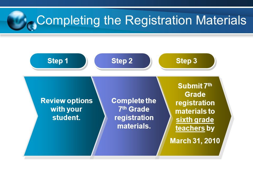 Completing the Registration Materials