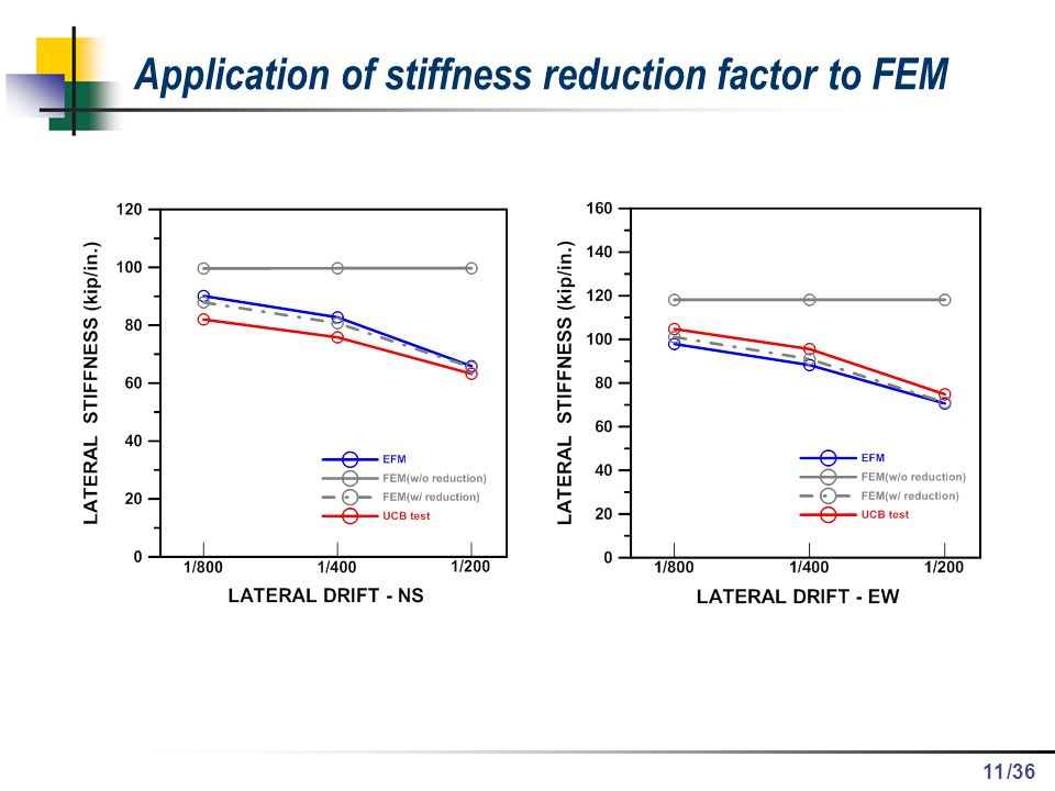 Application of stiffness reduction factor to FEM
