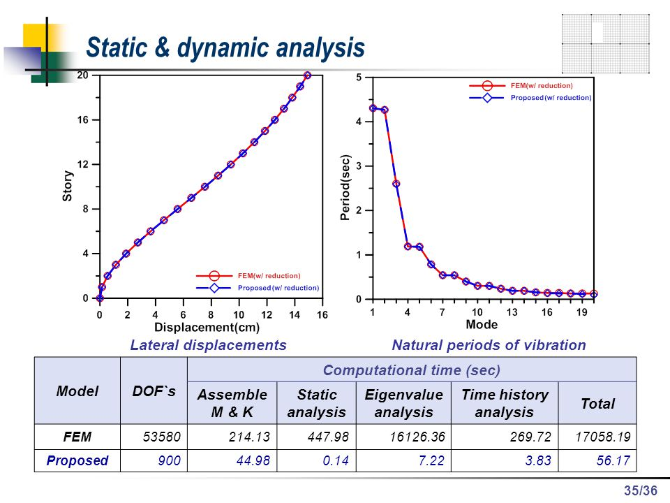 Static & dynamic analysis