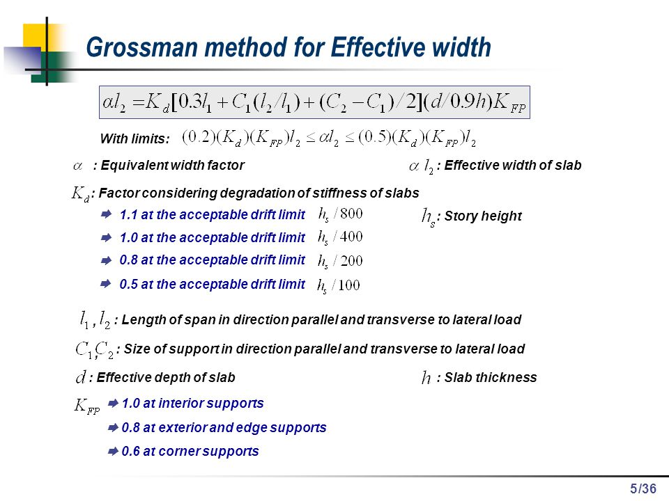 Grossman method for Effective width