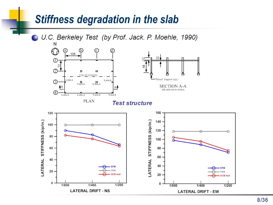 Stiffness degradation in the slab