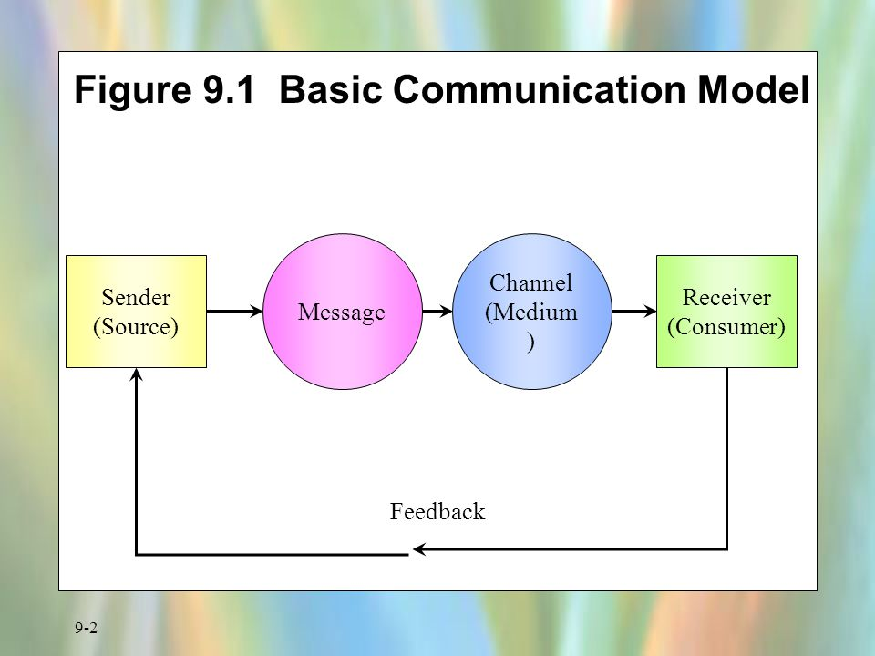 Figure 9.1 Basic Communication Model