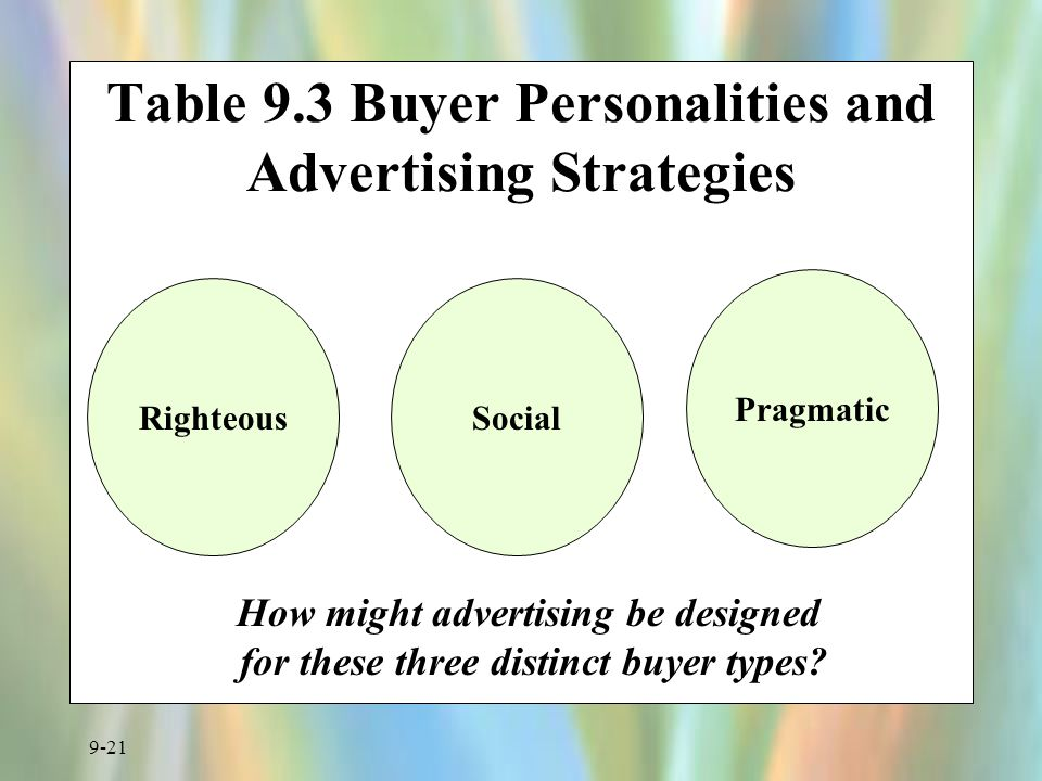 Table 9.3 Buyer Personalities and Advertising Strategies