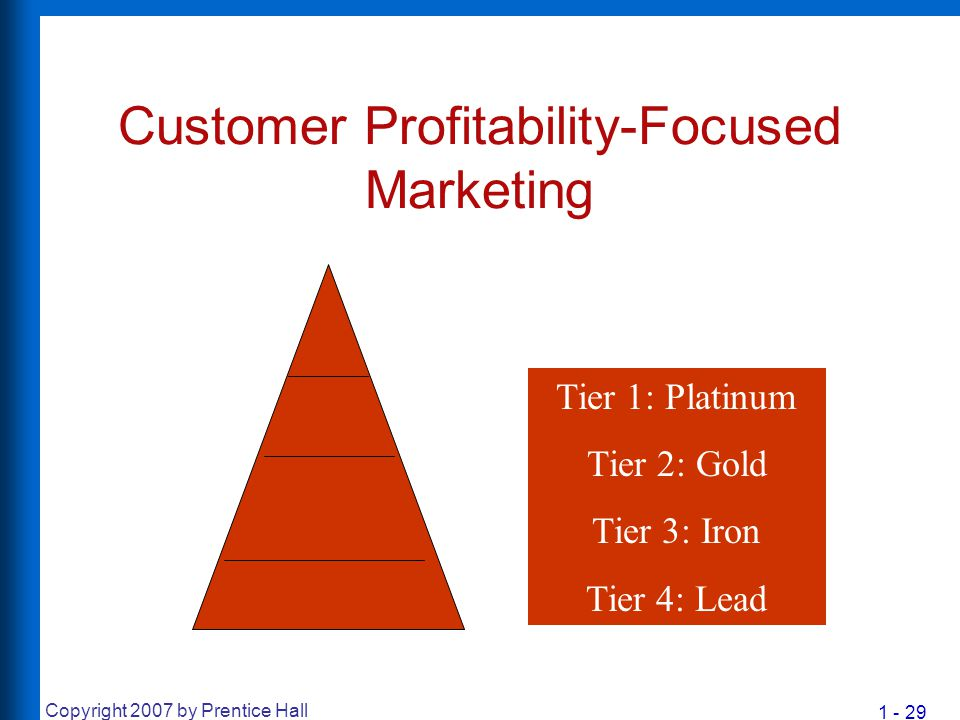 Customer Profitability-Focused Marketing
