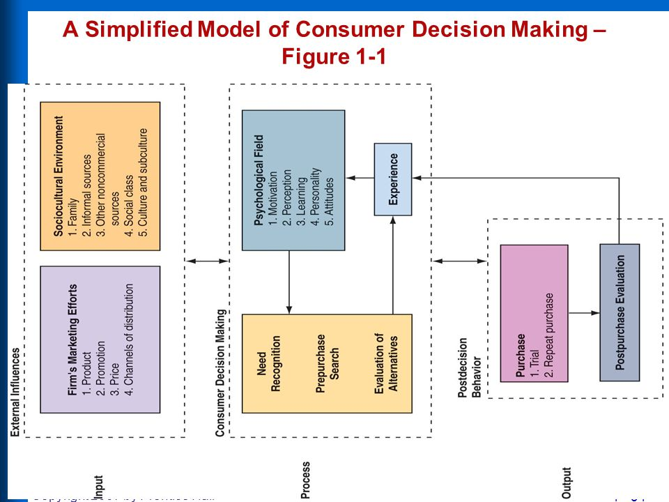 A Simplified Model of Consumer Decision Making – Figure 1-1