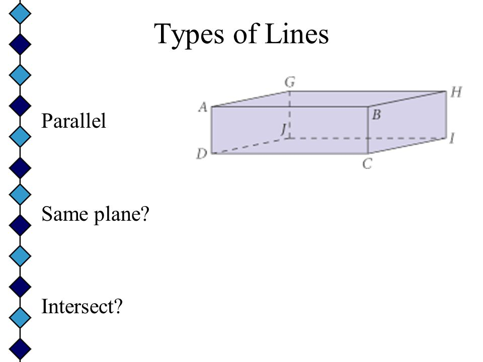 Types of Lines Parallel Same plane Intersect