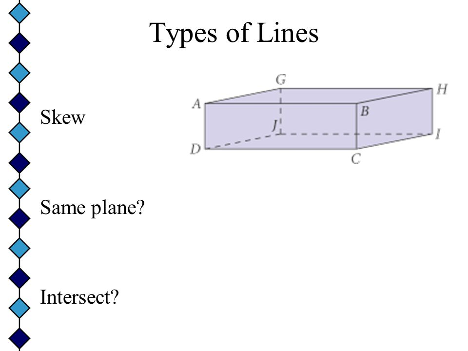 Types of Lines Skew Same plane Intersect