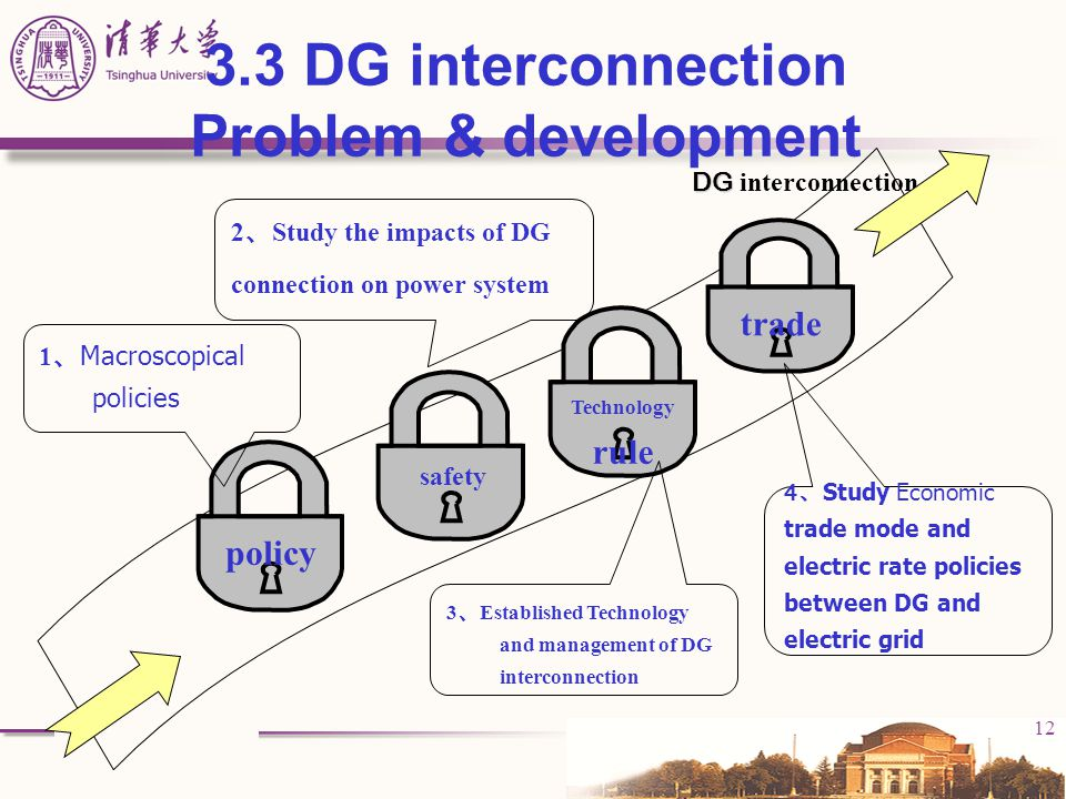 3.3 DG interconnection Problem & development