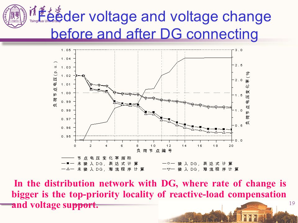 Feeder voltage and voltage change before and after DG connecting