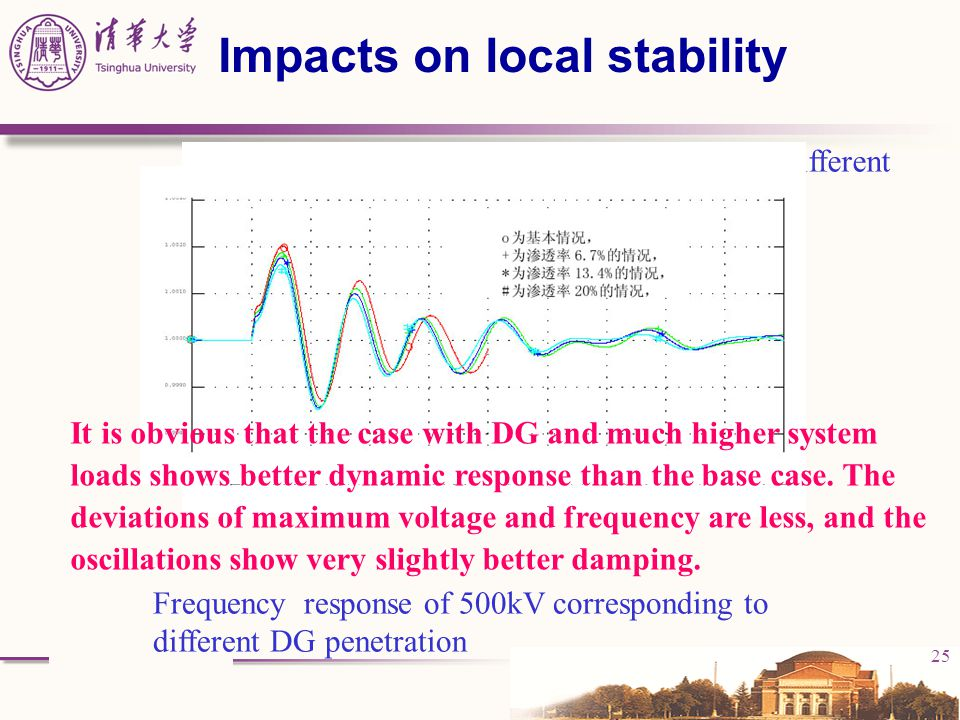 Impacts on local stability