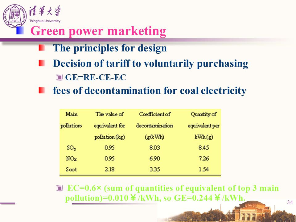 Green power marketing The principles for design