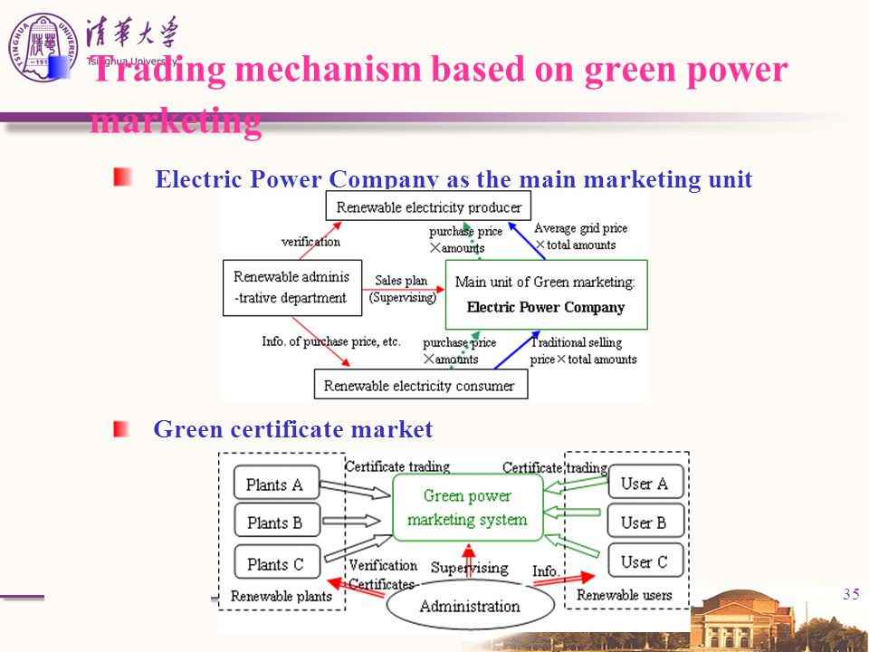 Trading mechanism based on green power marketing