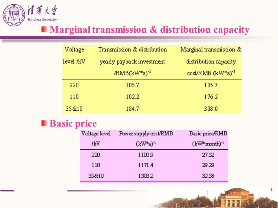 Marginal transmission & distribution capacity