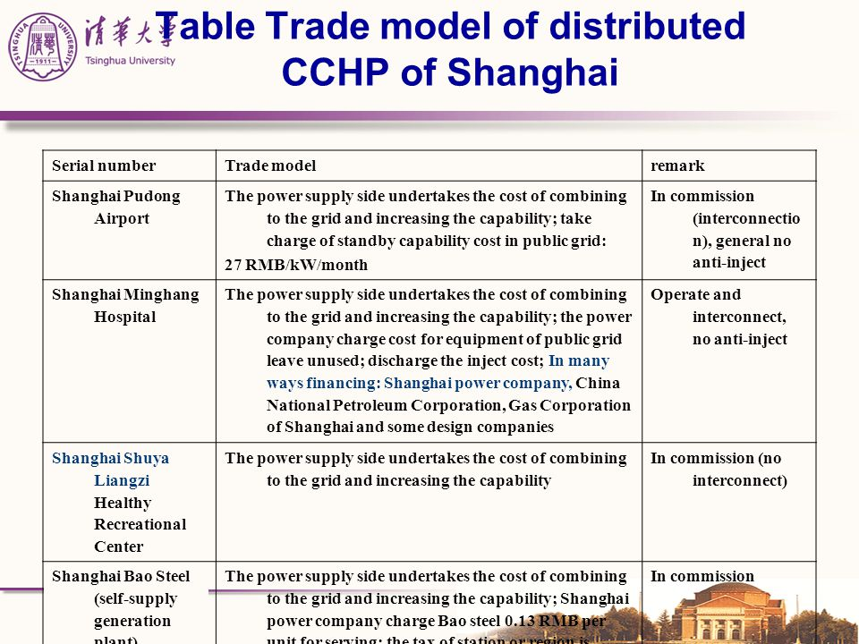 Table Trade model of distributed CCHP of Shanghai