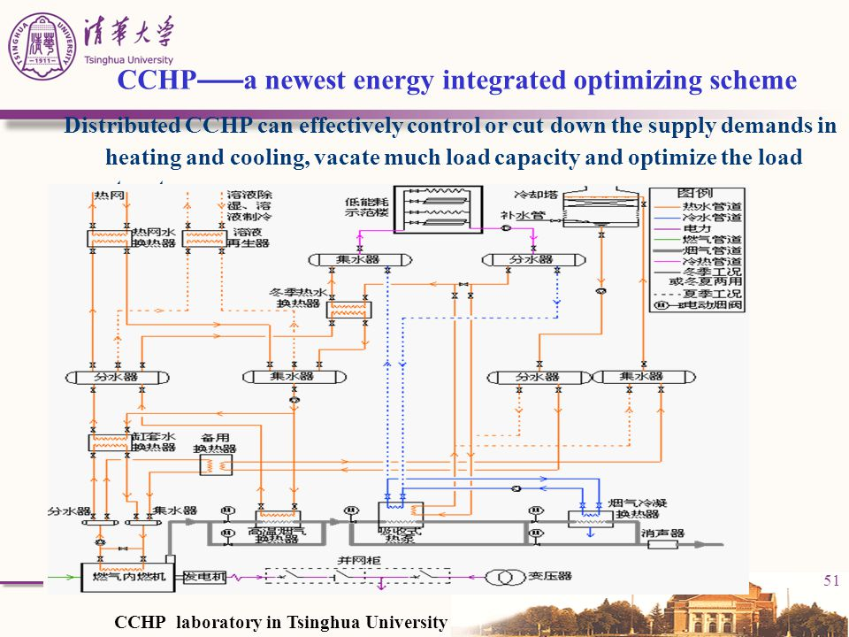 CCHP——a newest energy integrated optimizing scheme