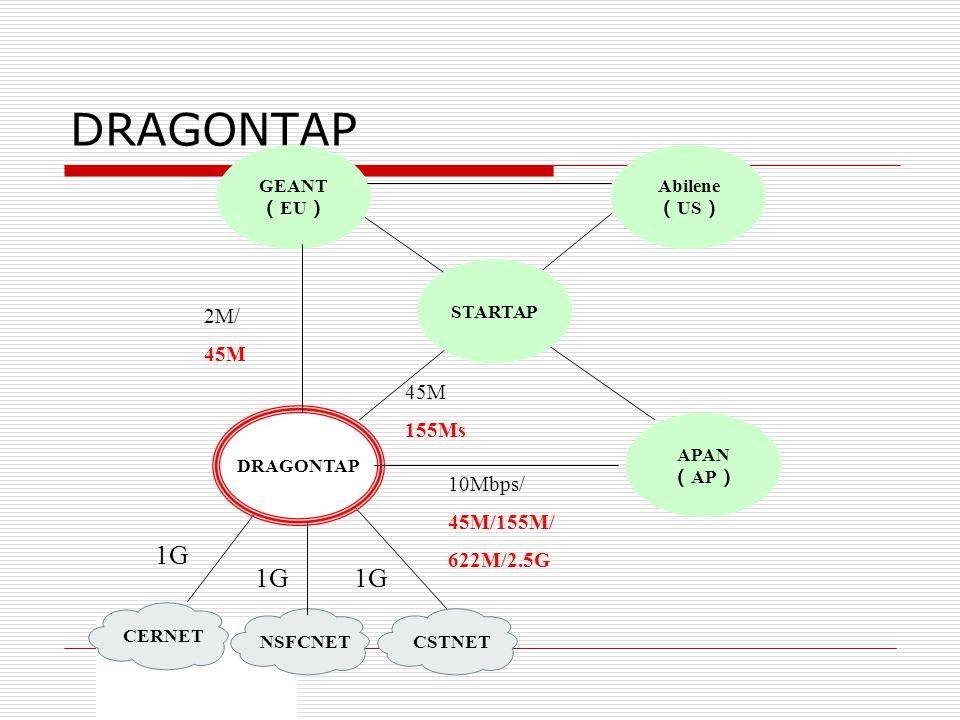 DRAGONTAP 1G 1G 1G 2M/ 45M 155Ms 10Mbps/ 45M/155M/ 622M/2.5G CERNET