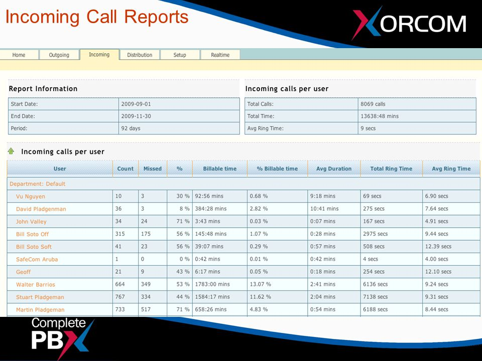 Incoming Call Reports