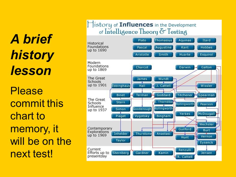 A brief history lesson Please commit this chart to memory, it will be on the next test!