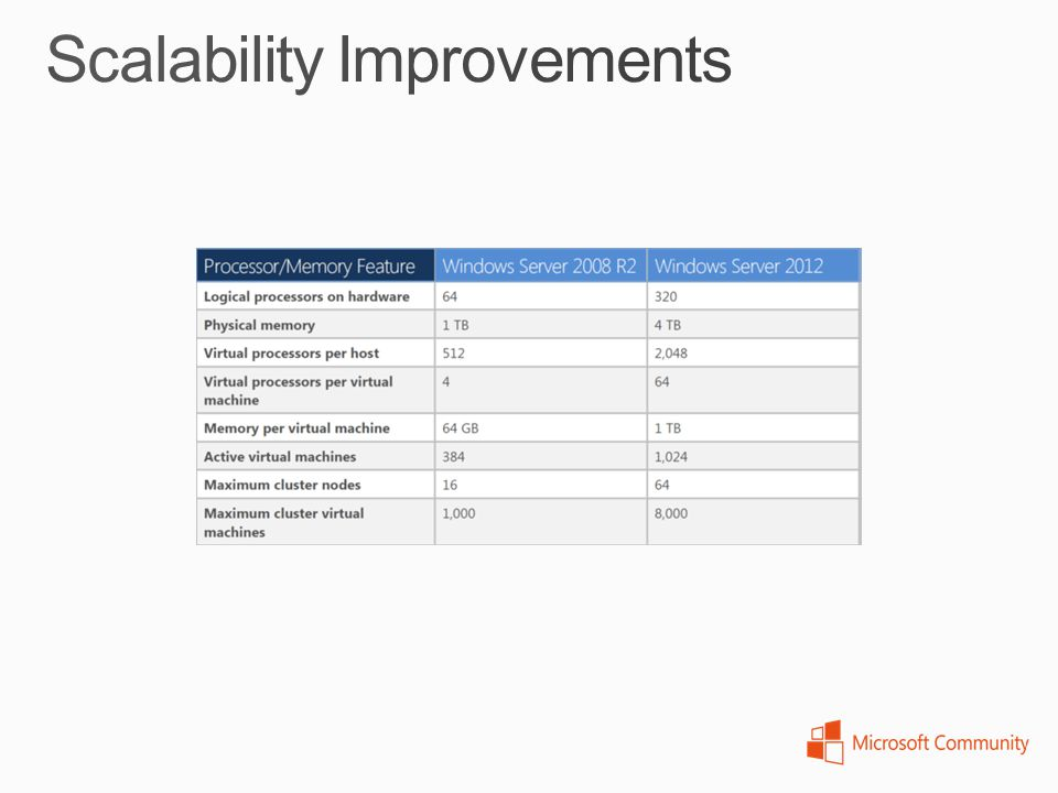 Scalability Improvements